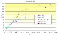 Trans_graph1