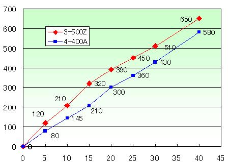 3500z_graph