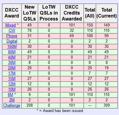 Dxcc3
